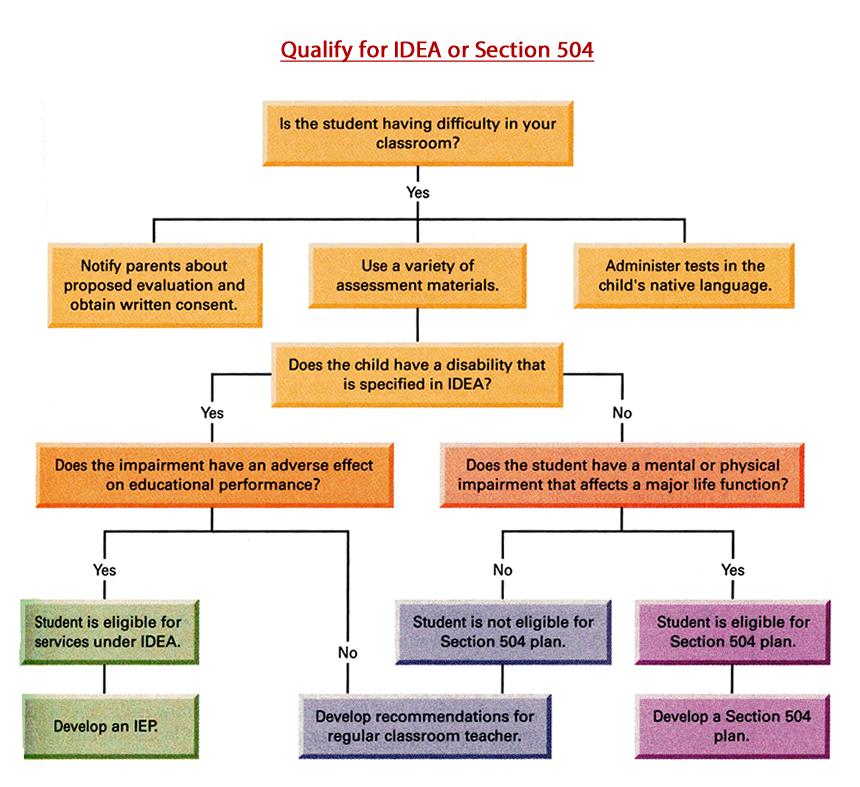 the modifications and intentions of the individuals with disabilities education act idea The individuals with disabilities education act (idea)  any modifications—changes to  understoodorg does not market to or offer services to individuals in.